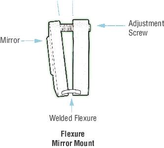 Flexure_Mount